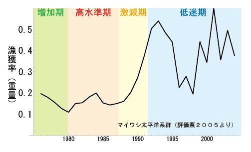 sardine exp rate