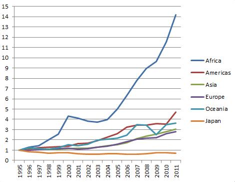漁業生産金額のトレンド (FishStat FAO)