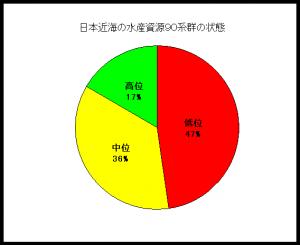 japanesestockassessment